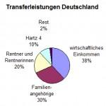 Transferleistunge Deutschland