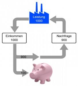 Geldkreislauf 2