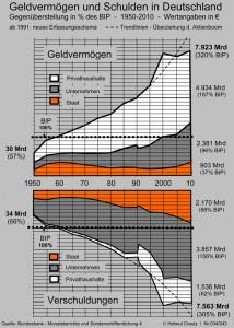Geldvermögen und Schulden in Deutschland 1950-2010