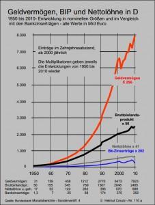 Geldvermögen, BIP und Nettolöhne 1950-2010