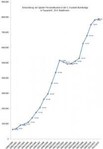Bundesliga Spieler-Personalkosten 1989 bis 2012