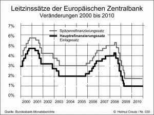 Leitzinssätze der Europäischen Zentralbank 2000-2010