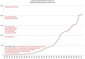 Staatsverschuldung und Bundesfinanzminister 1950-2013