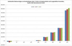 DIW Wochenbericht 9-2014 Vermögensverteilung