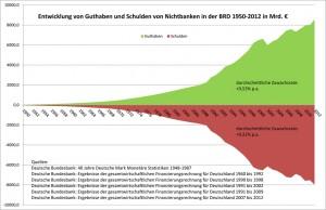 Guthaben und Schulden BRD Nichtfinanz-Sektor 1950-2012, © Klaus Reddmann